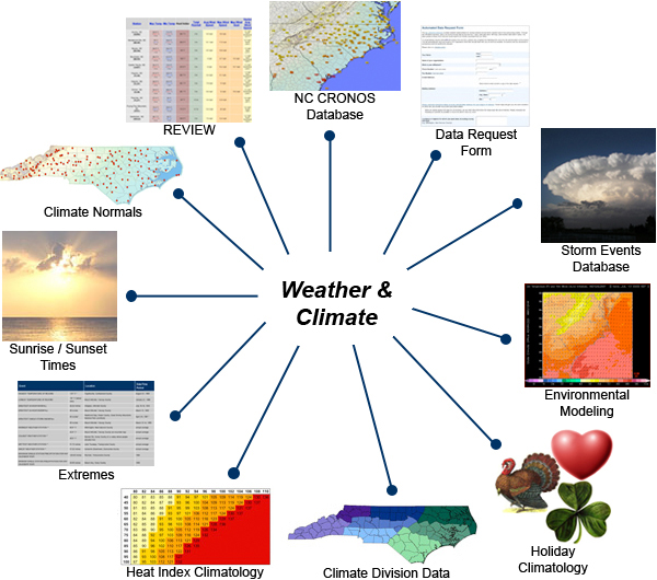 Soil moisture wind humidity – by the hour
